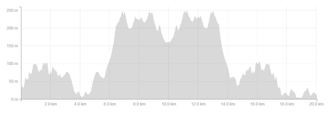 Darby River Run 21 km Elevation Profile